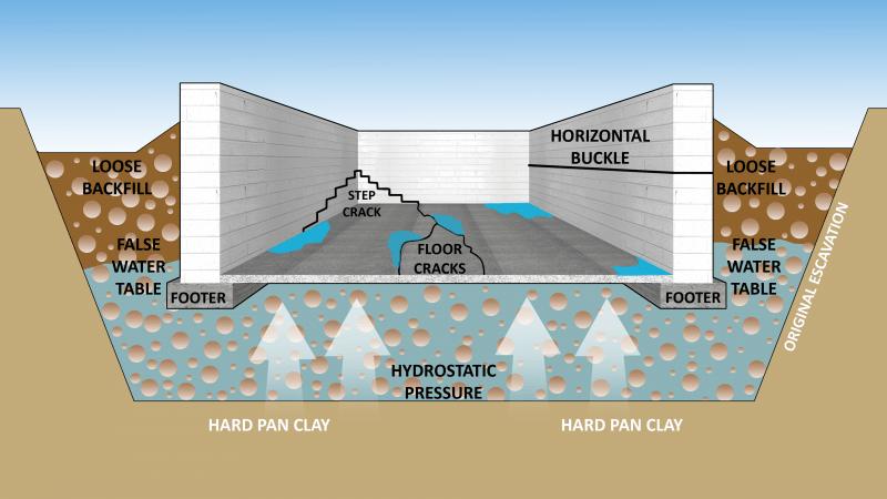 infiltratii-apa-fundatie-beci-subsol-terasa-pereti-tavan